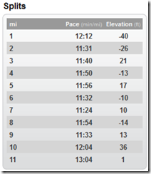 10 mile splits